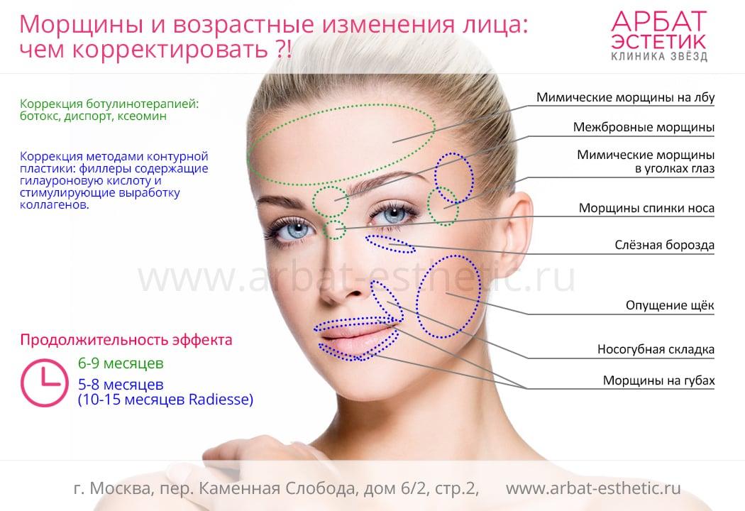 Возрастные изменения морщин лица